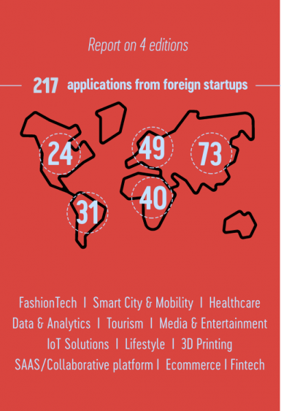217 applications from foreign startups