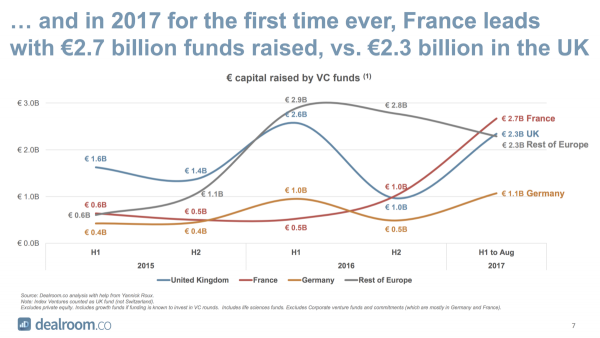 2017 for the first time ever France leads with 2;7 bilion funds raised  vs 2,3 bilion in the UK